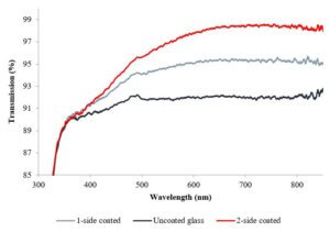 UV Vis spectra of the anti reflection on glass